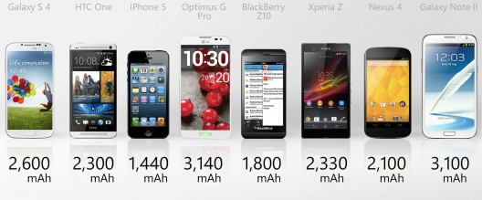 обзор смартфонов батарея