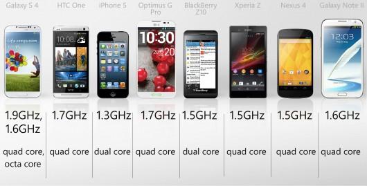 обзор процессоров смартфонов